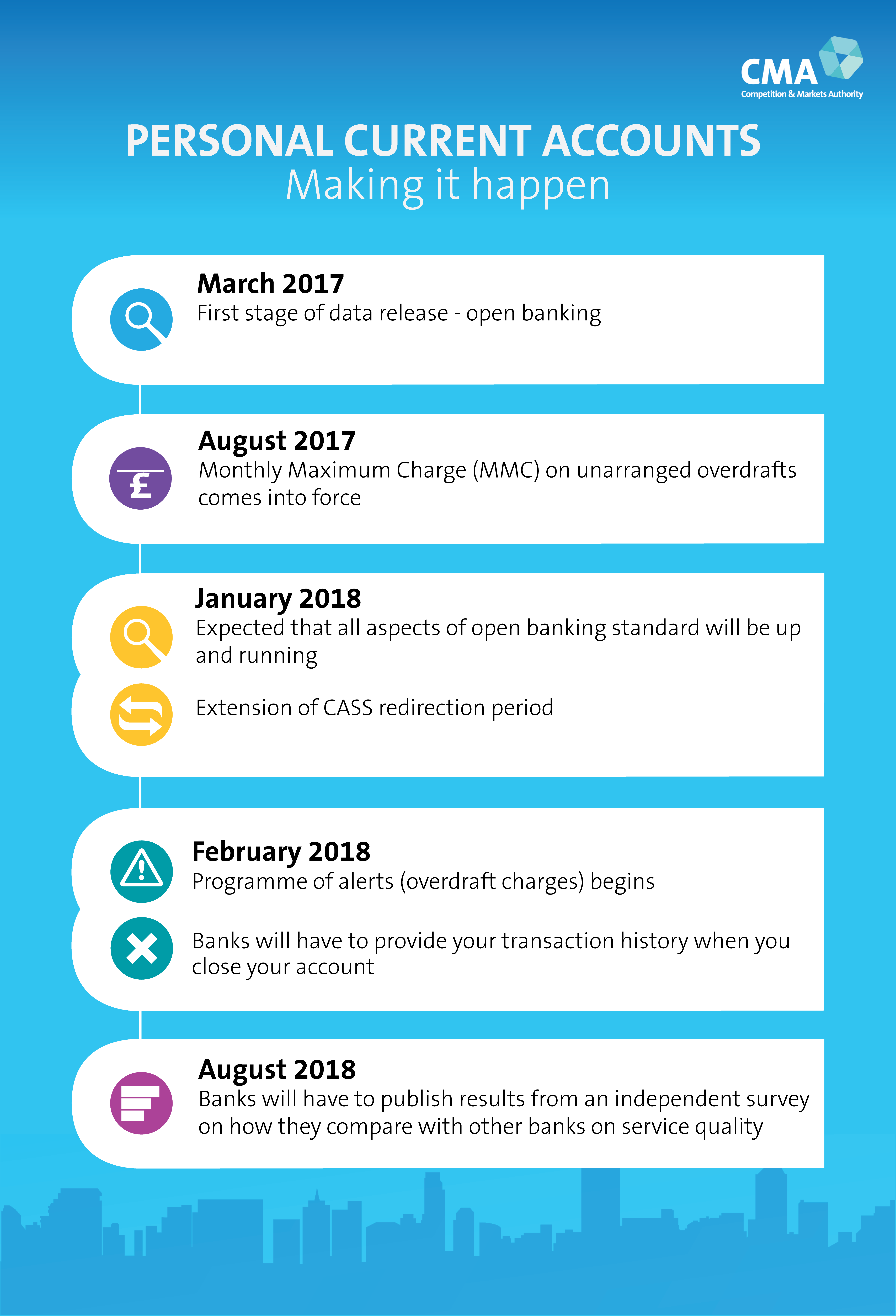Retail banking market investigation: infographics - GOV UK