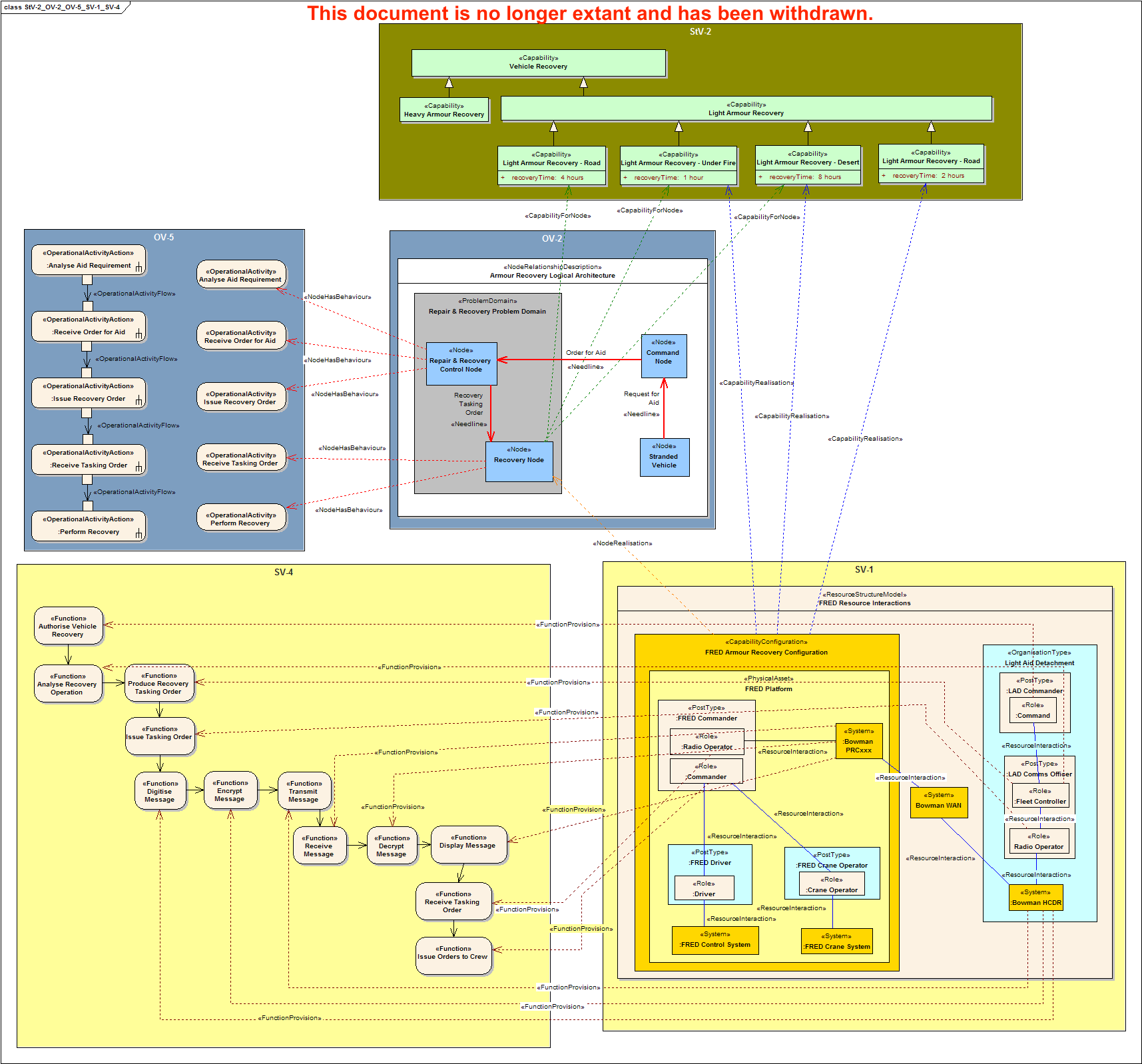 Mod architecture framework gov uk for 4 1 architecture example