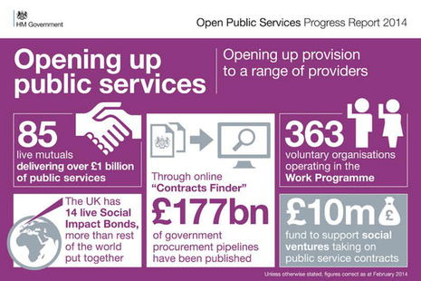 Opening up public services infographic