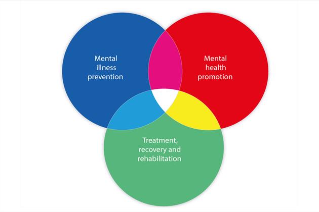 Concept model of Mental Health framework