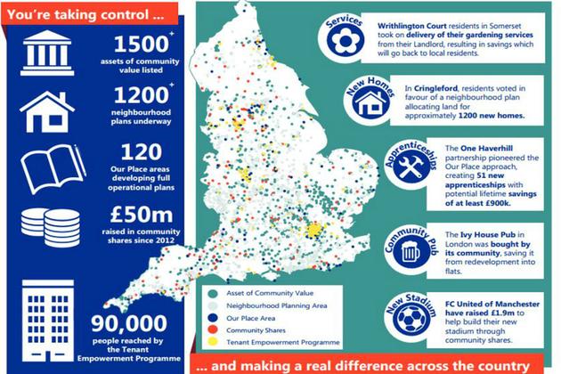 government organisations department communities local