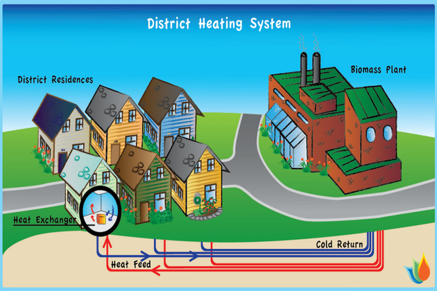 District heat network image courtesy of Biomass Innovation Centre, Canada