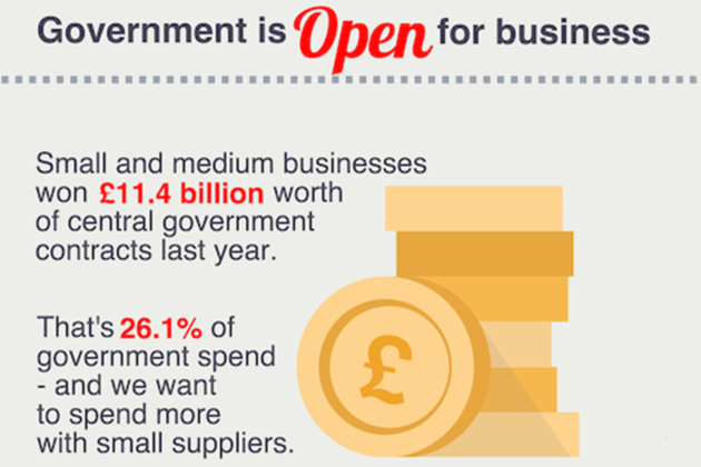 Small and medium businesses won £11.4 billion worth of government contracts last year. That's 26.1% of government spend - and we want to spend more with small suppliers
