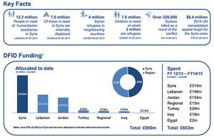 Syria factsheet image