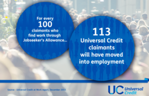 For every 100 claimants who find work through Jobseeker's Allowance, 113 Universal Credit claimants will have moved into employment.