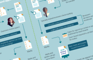 Section of an infographic detailing the changes to exam marking reviews and appeals.