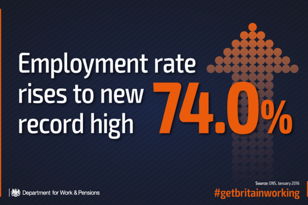 Employment rises to new record high of 74%