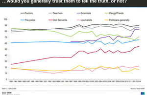 Ipsos MORI graph showing trust in the civil service has risen