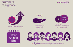 graphic showing how Innovate Uk's work is helping to drive the UK economy and create jobs