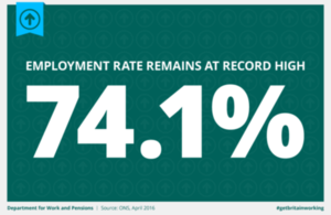 Employment rate remains at record 74.1%