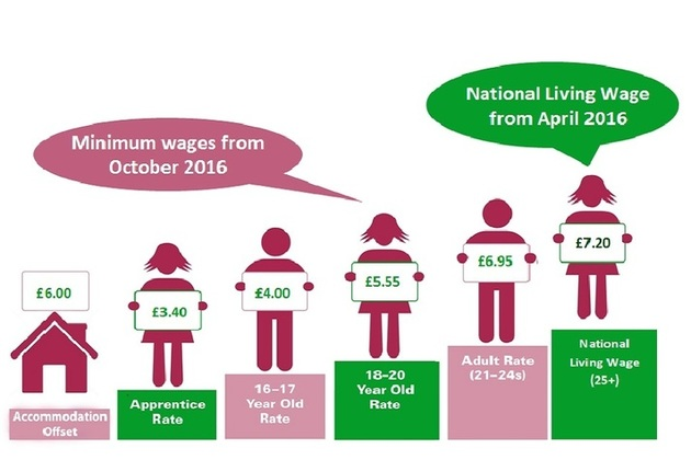 An image showing the Low Pay Commissions recommendations in Spring 2016.