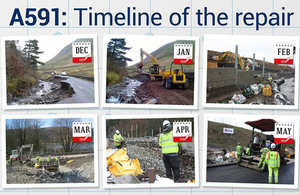 Timeline of A591 repair from storm damage.