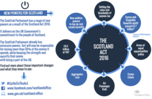 Scotland Act factsheet