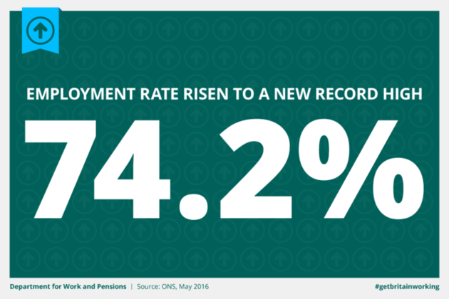 Employment rate has risen to a new high of 74.2%