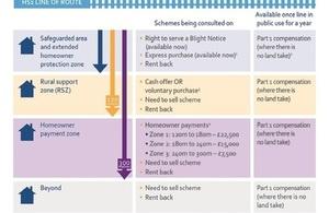 Property Scheme