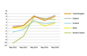 UK HPI graph