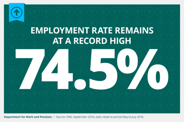 Employment rate remains at record high of 74.5%.