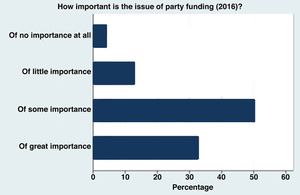 Party funding