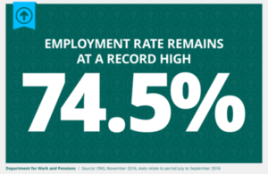 Employment rate remains at a record high of 74.5%