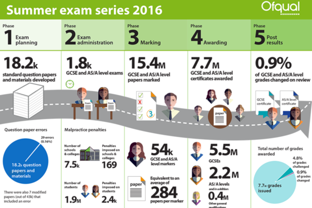 Infographic containing stats for the summer 2016 exams.