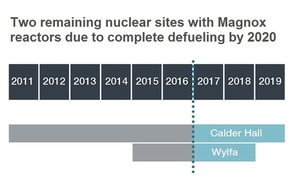 Two remaining nuclear sites with Magnox reactors due to complete defueling in next 3 years