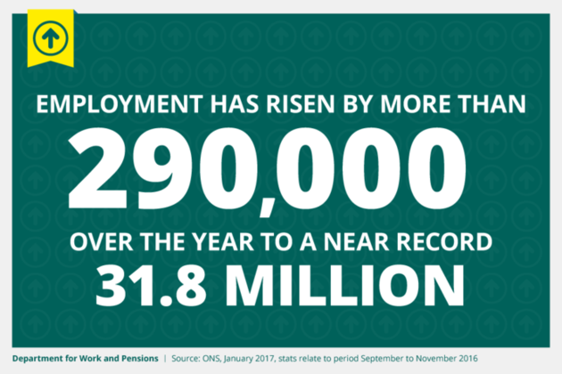 Employment has risen by more than 290,000 over the year to a near record 31.8 million.