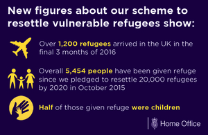 New figures about our scheme to resettle Syrian refugees