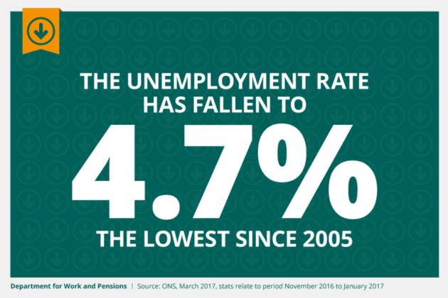 The unemployment rate has fallen to 4.7% – the lowest since 2005.