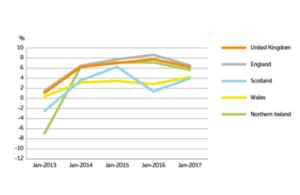 graph january 2017