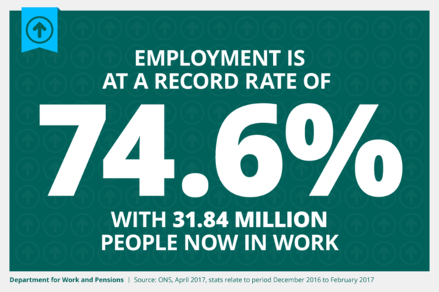 The employment rate remains at a record high of 74.6%