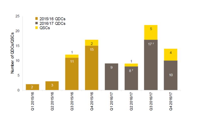 Graph showing number of QDCs/QSCs by financial quarter