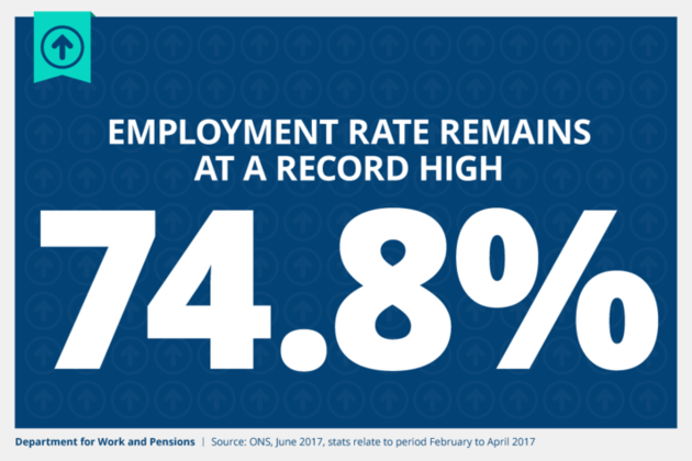 The employment rate remains at a record high of 74.8%