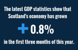 Latest GDP figures show that Scotland's economy grew 0.8% in last 3 months