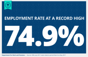 Employment has reached a new record high of 74.9%.