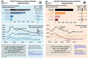 Insolvency Stats