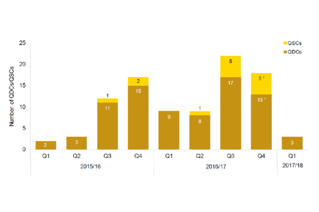 Number of QDCs/QSCs by financial quarter