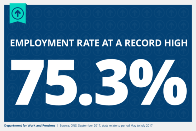 The employment rate is at a record high of 75.3%