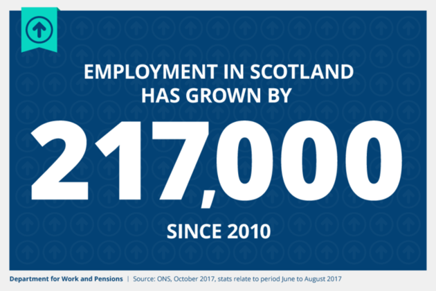 Labour market statistics for Scotland Octover 2017 - 217,00 more people in work since 2010