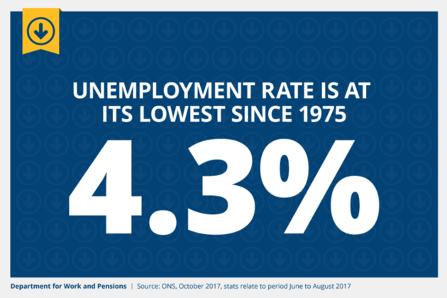 Unemployment remains at lowest rate since 1975