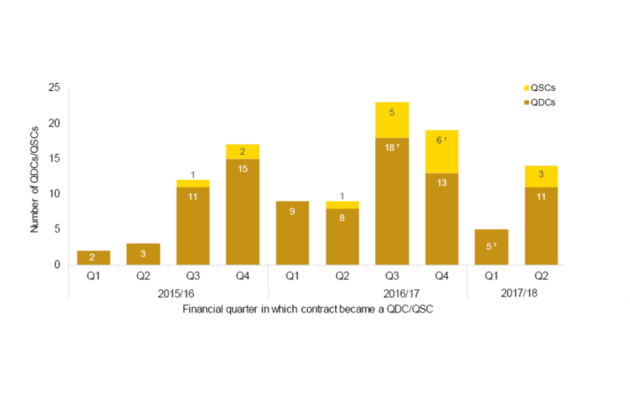 Graph showing number of QDC/QSCs per quarter