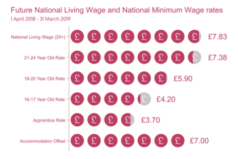 2018-2019 National Living Wage and National Minimum Wage rates