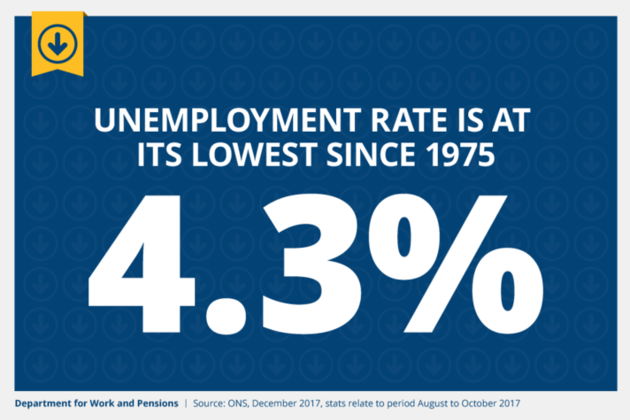 Unemployment lowest since 1975 at 4.3%