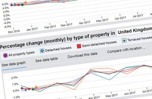 UK HPI search graph