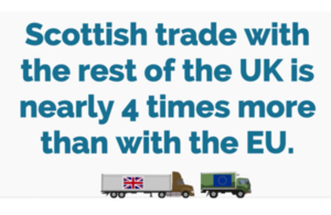 Scottish trade with the UK is nearly four times that with the EU