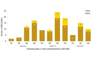 Graph showing number of QDC/QSCs in Q3