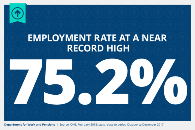 Employment remains at near-record high