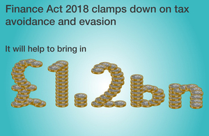 Finance Act 2018 helps bring in £1.2 billion by clamping down ontax avoidance and evasion.