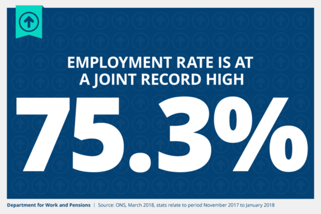 Employment rate is at a joint record high of 75.3%