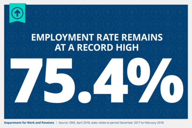 Employment rate remains at record high of 75.4%