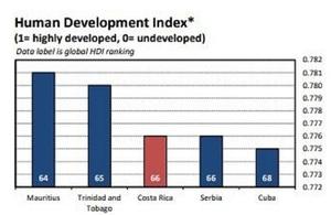 Costa Rica economic factsheet